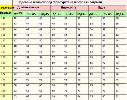 Таблица за женското тегло
